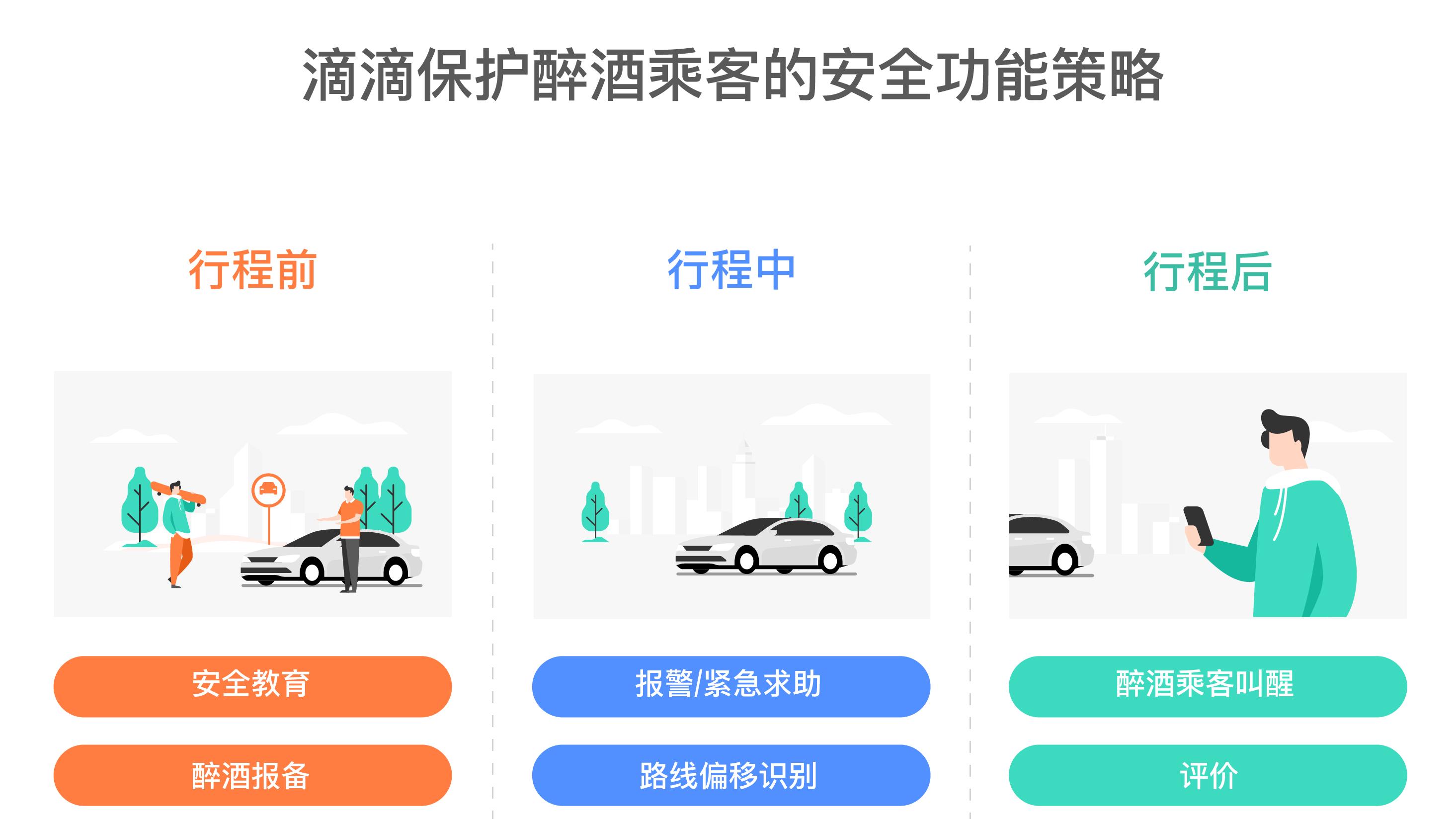 滴滴安全透明度报告显示:冲突越严重,乘客醉酒比例越高