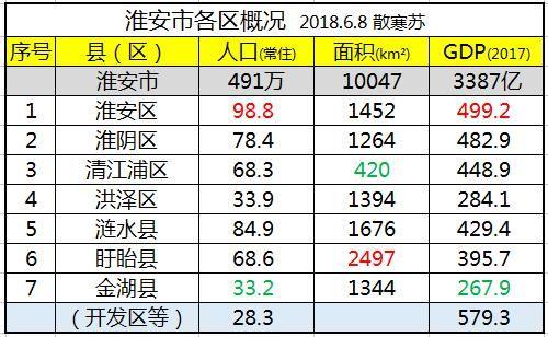 淮安区gdp_淮安生态文旅区规划图
