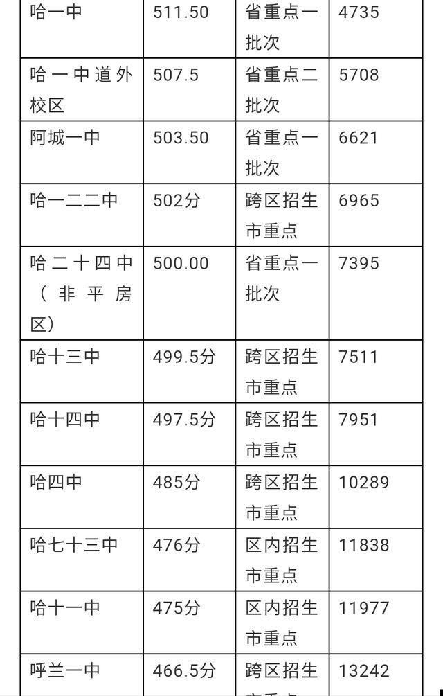 哈尔滨三重点全市照片排名分数线及男生录取高中年来高中图片