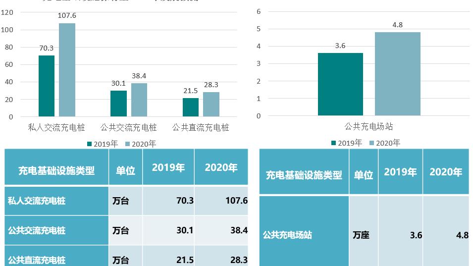 2019年电动汽车充换电基础设施增量为41.1万台 同比增加18.1%