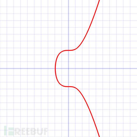 椭圆曲线算法(ecc)学习之secp256k1