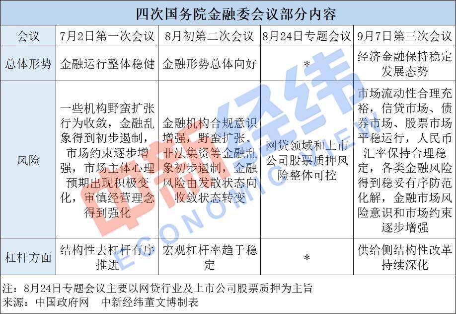 新一届金融委截至目前召开的四次会议,具体包括第三次会议在内的三次常规会议,以及一次专题会议,且均由国务院副总理、金融委主任刘鹤主持。