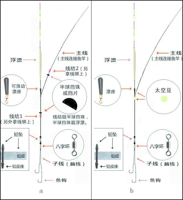 图解海钓,矶钓,台钓几种钓组的基本连接方法