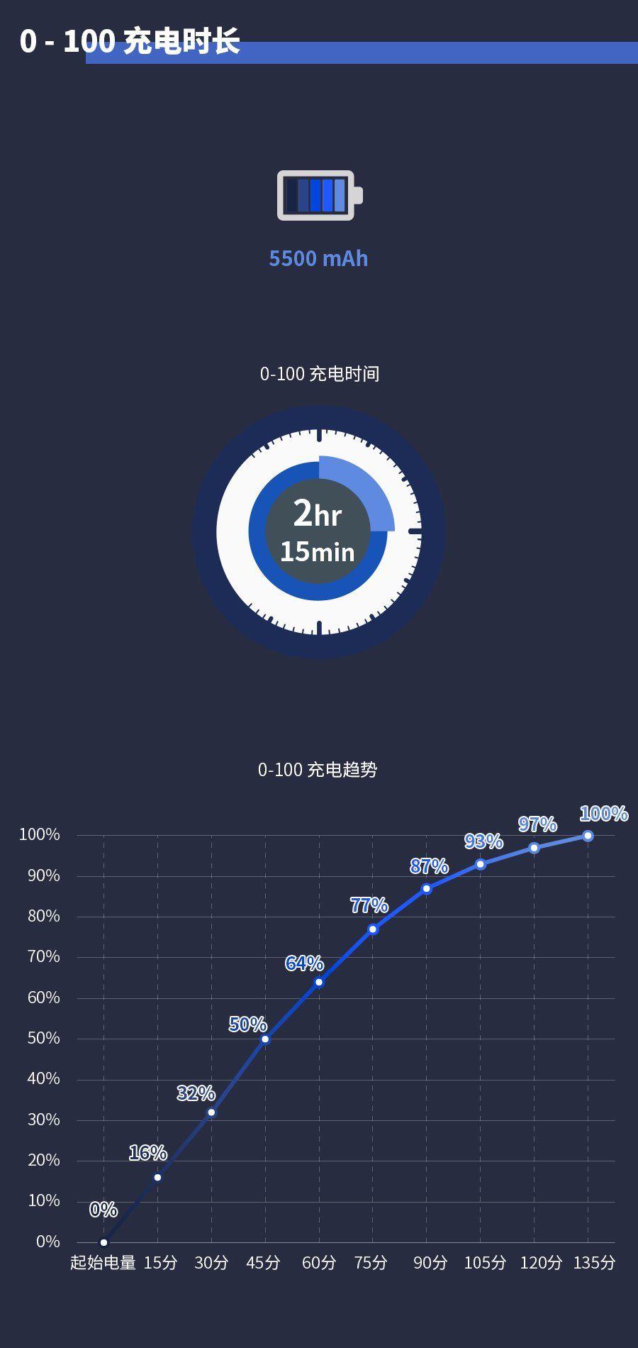 充电宝级电量的小米max3 有多耐用?