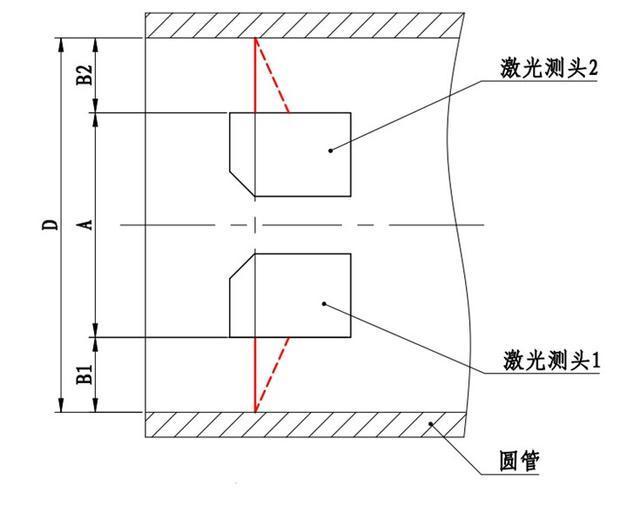 内径测量采用了激光测距的加法原理,制作时设置两个在一条直线上反向
