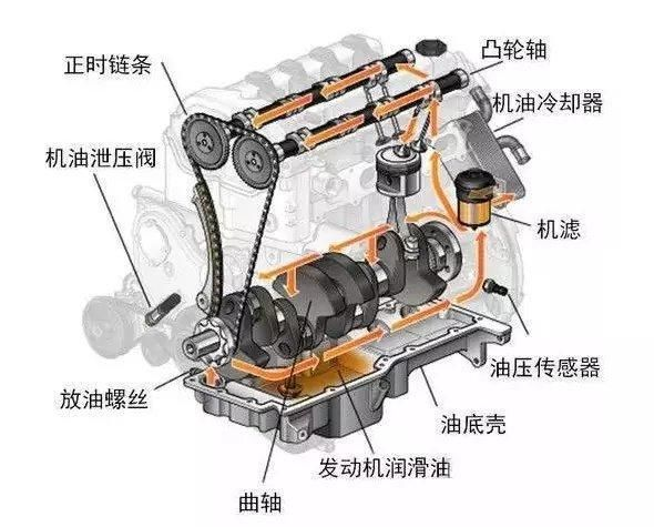 发动机润滑系统的组成,作用及原理