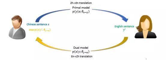 至于推敲网络也是模仿人类翻译的过程,通常人工翻译会先做一次粗略的图片