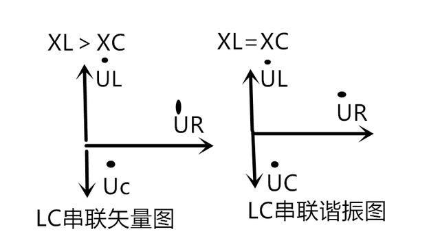 一,lrc串联电路(注意,lc串联谐振是lc串联电路的特例): lc串联电路的