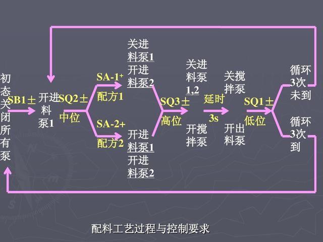 3个plc编程实例,从电路图梯形图逻辑指令,老电工手把手教你