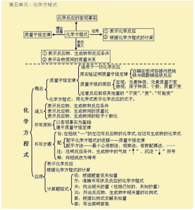 初中化学:9个单元知识结构图,2年考点一网打尽,保管1分不扣!