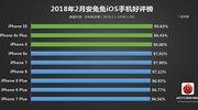 苹果手机好评率排行榜:iPhone X意外落榜/SE夺桂冠