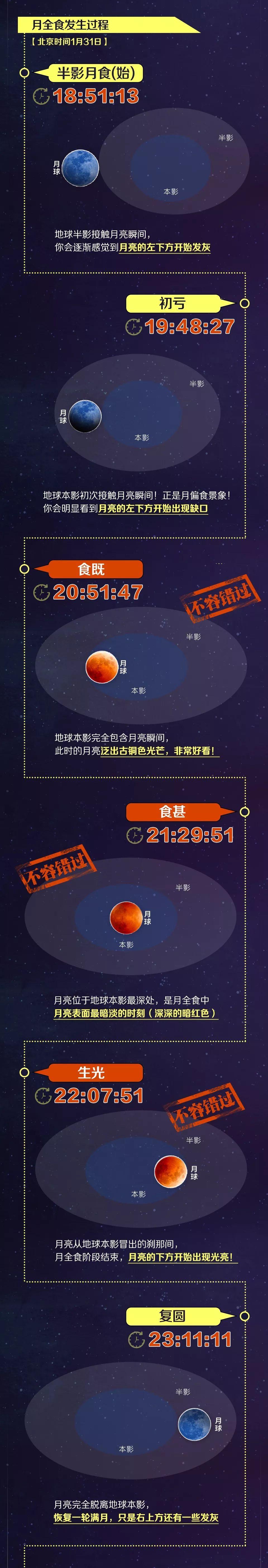 【原创】超级月全食(初亏) (华夏文学同题) - 马骁-v-mzm - 马骁