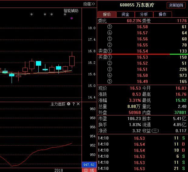 万东医疗,严重被低估 后势有望强势拉升?股票