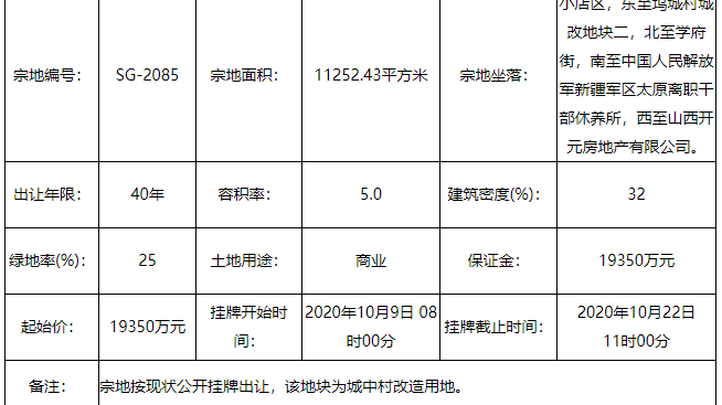 起始价1.935亿元 太原小店区一宗地挂牌出让