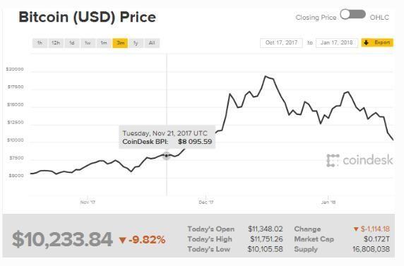 熊市就在不远处 比特币跌破1万美元是美股回调前兆