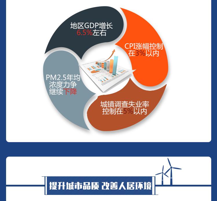 图解北京这五年 我们更有获得感 新时代 第7张