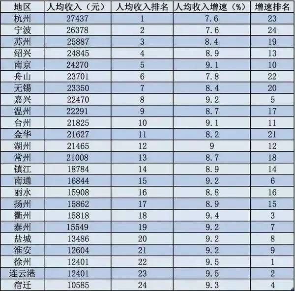 世界各国gdp排名_江苏人均gdp排名