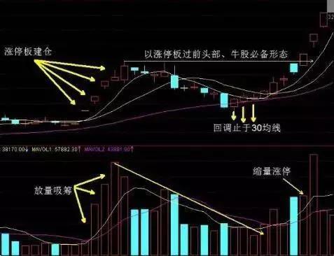 股市中唯一选涨停股的战法,一旦掌握,轻松抓获涨停板!