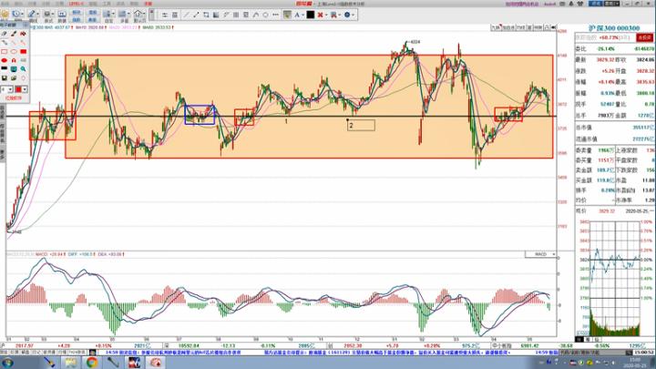 都业华:指数短线止跌已经到来了吗?