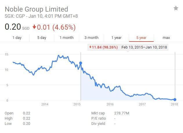 关闭伦敦业务 来宝集团即将退出全球石油贸易市场