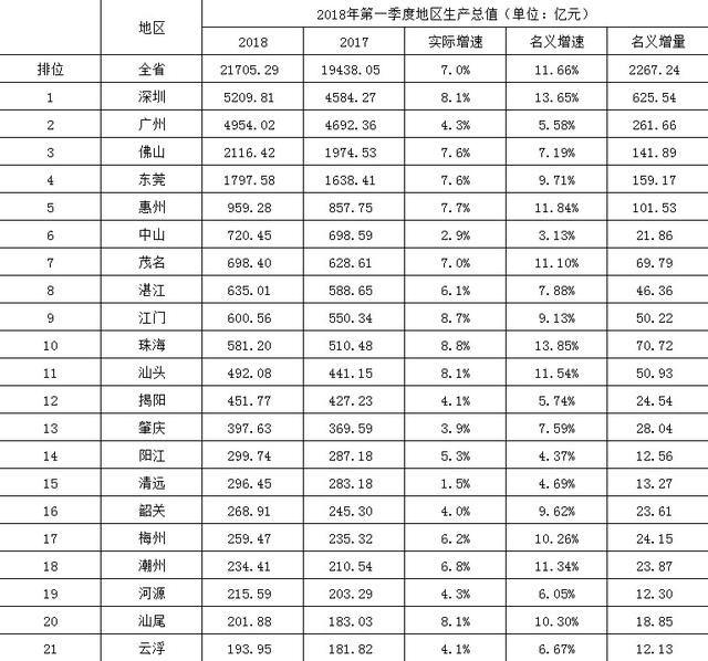 2018年第一季度广东省各市GDP排行榜:深圳总