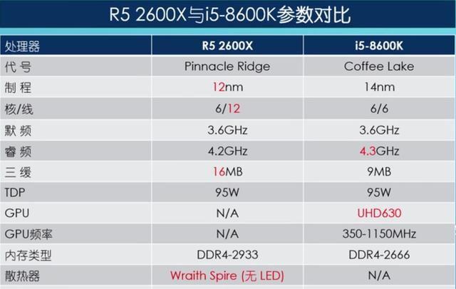 AMD翻身之仗,且看R5 2600X大战i5 8600K
