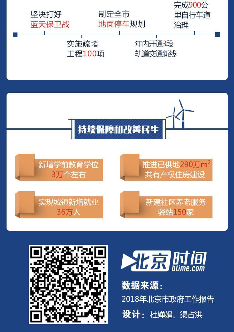 图解北京这五年 我们更有获得感 新时代 第9张