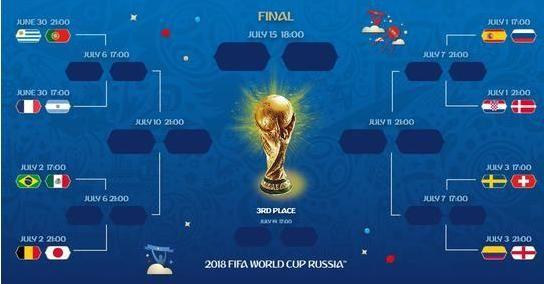 2018俄罗斯世界杯八分之一决赛赛程表直播时
