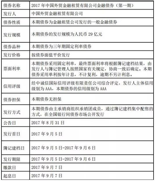 中国外贸金租将发29亿金融债