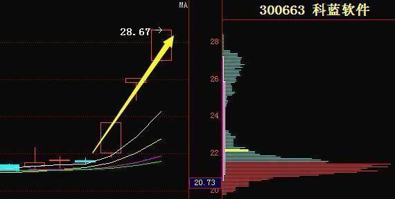 川环科技;牛股趋势已形成,主力已开始布局,后市将大涨!股票